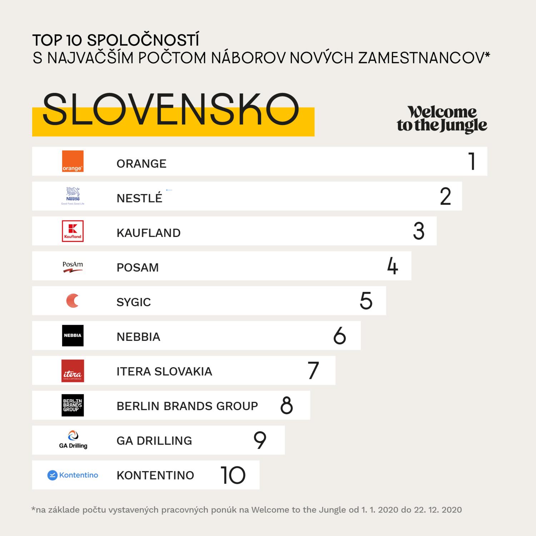 Top 10 spoločností s najvačším počtom náborov zamestnancov v 2020