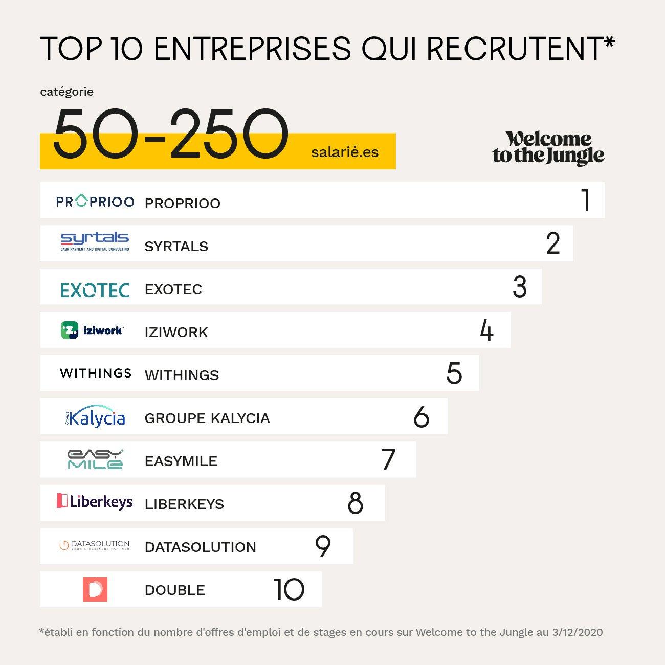 Entreprises entre 50 et 250 employés qui recrutent le plus
