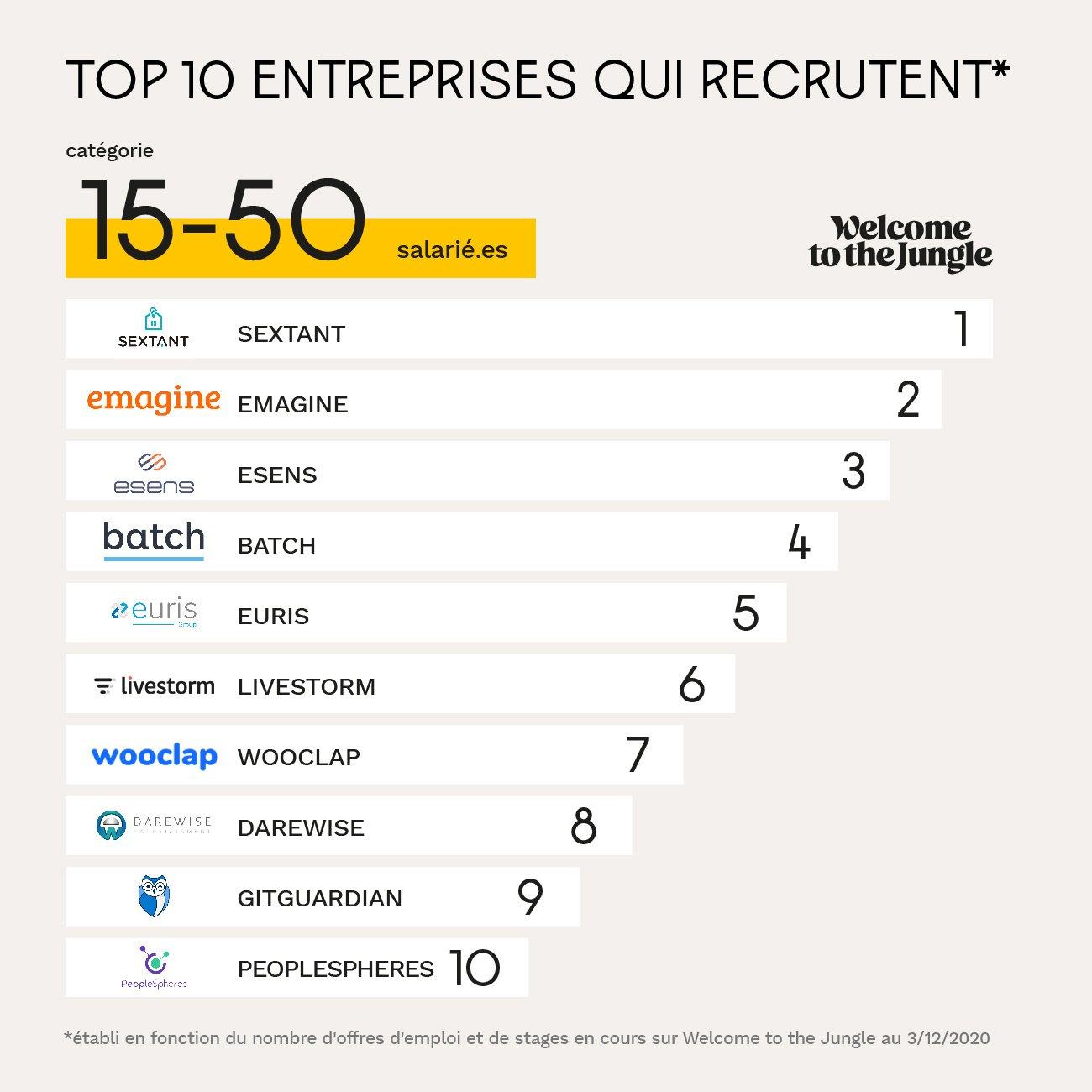 Entreprises entre 15 et 50 employés qui recrutent le plus