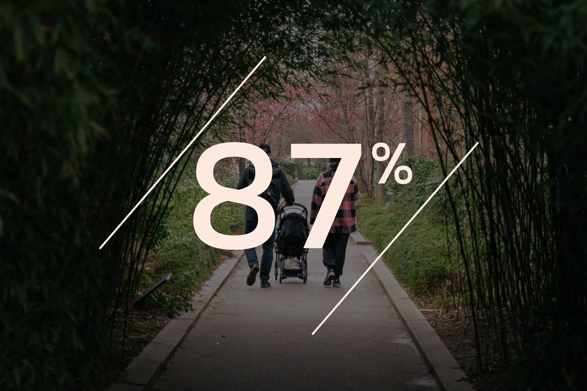 87% of parents have no desire to return to pre-pandemic ways of w