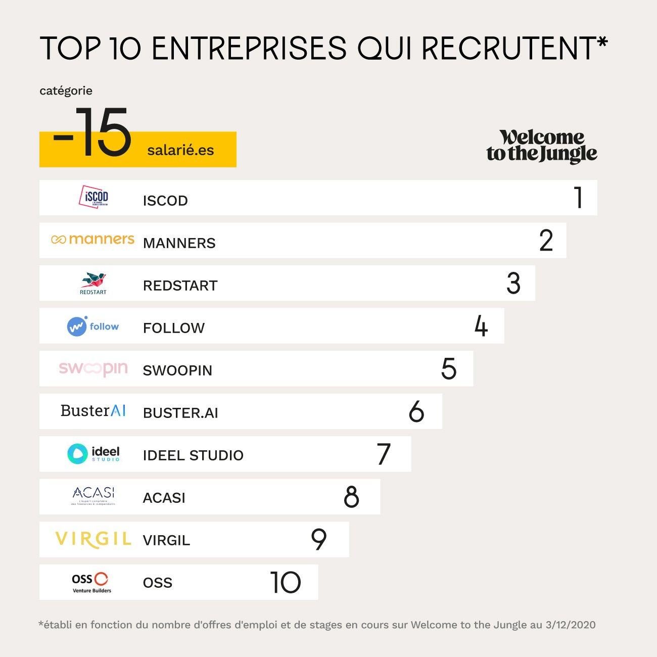 Entreprises de moins de 15 employés qui recrutent le plus