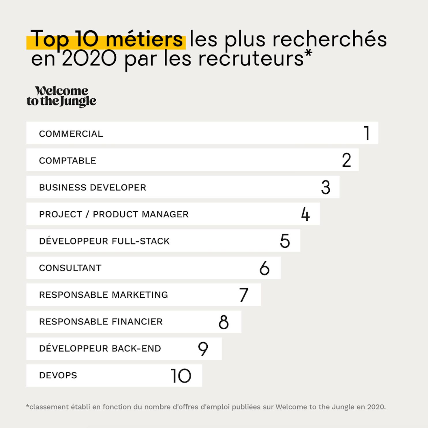 Top 10 des métiers les plus populaires en 2020