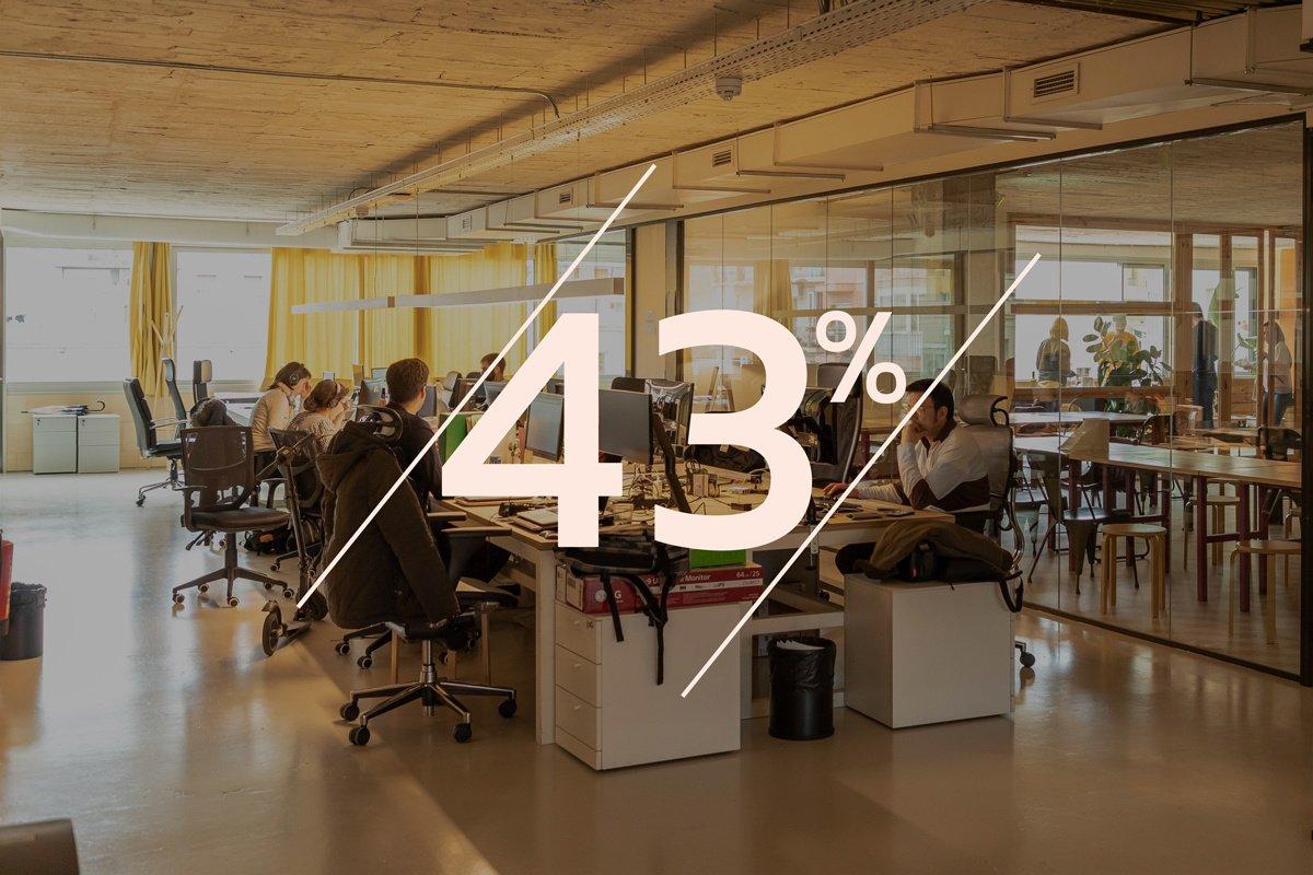 Seul 43% des Français est satisfait de son salaire