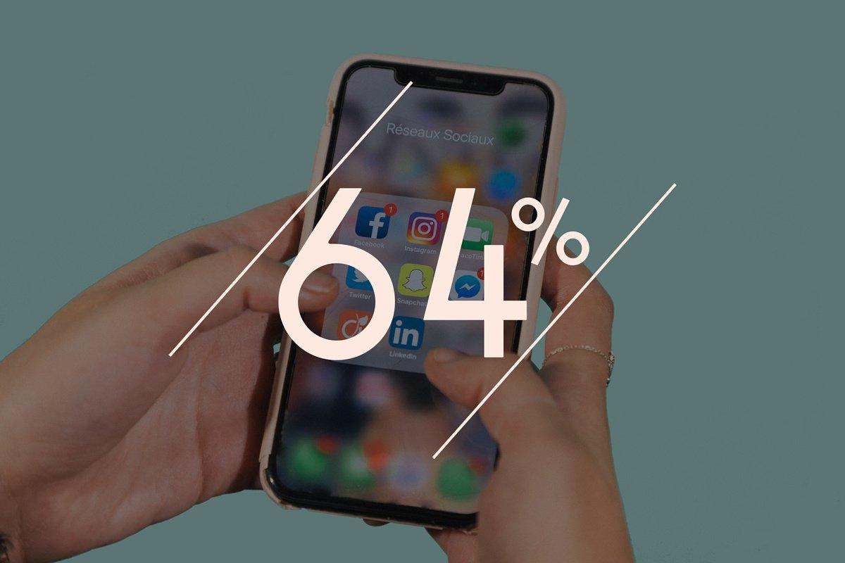 64% des Français ajoutent leurs collègues sur Facebook/Instagram