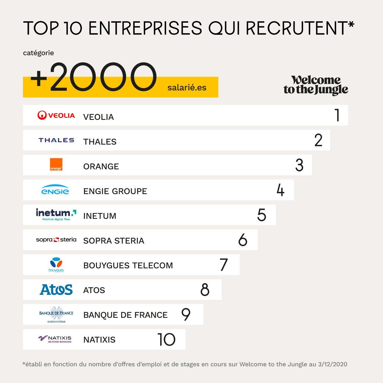 Entreprises de plus de 2000 employés qui recrutent le plus